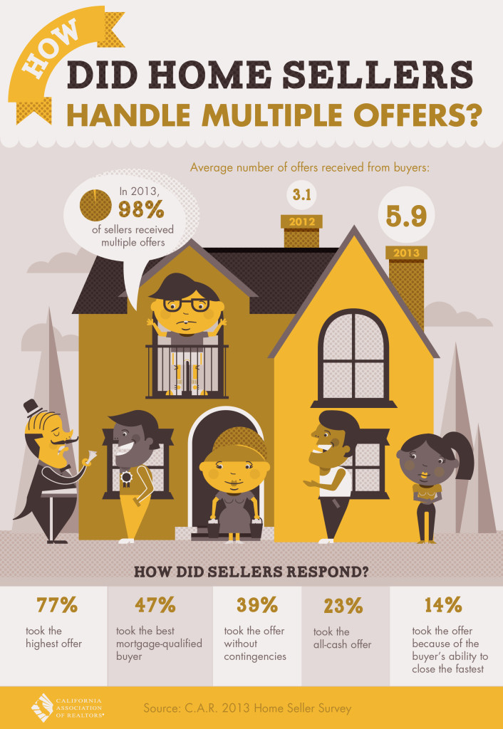 How_Did_Home_Sellers_Handle_Multiple_Offers-300dpi